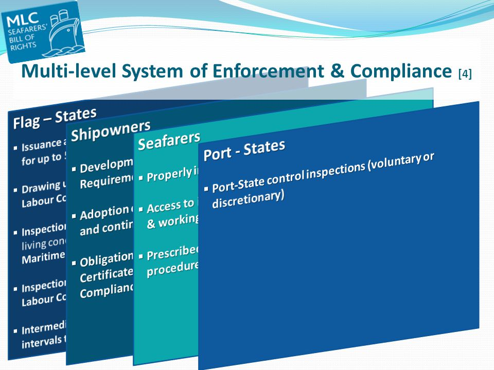 Multi-level System of Enforcement & Compliance [4]